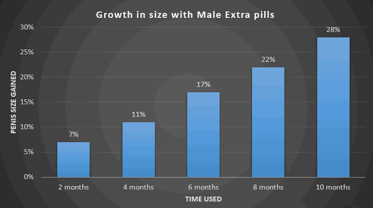 male-extra-results
