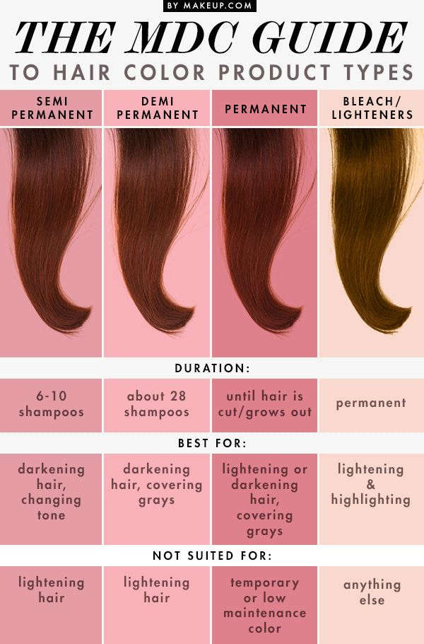 Types of Hair Dyes