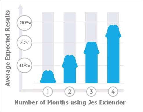 Expected results-from-Jes-Extender-review