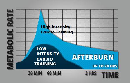 avoid workout plateaus