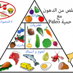 نظام حمية Paleo –دليل المبتدئين و مخطط الوجبات