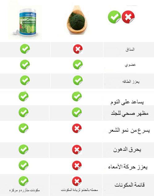 Comparison_SuperGreen_VS_منتجات أخرى